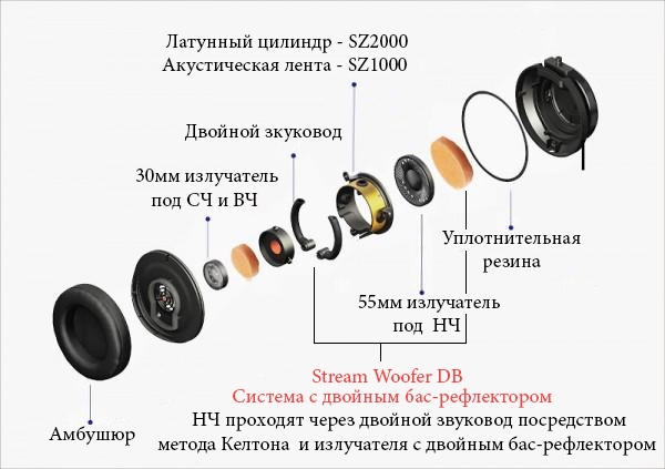 онструкци¤ динамика наушников JVC Stream Woofer DB